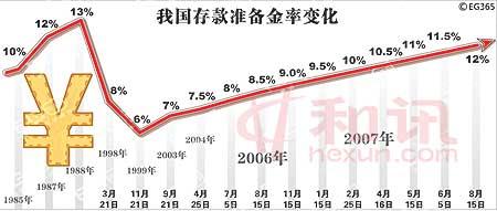吴晓求:央行上调存款准备金率对证券市场影响微弱