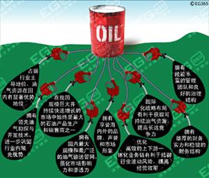 中石油九大优势