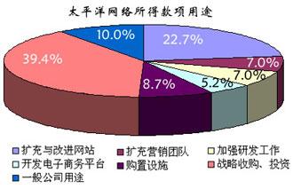 太平洋网络香港上市