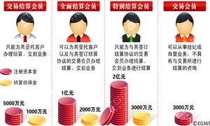 金融七种武器之股指期货
