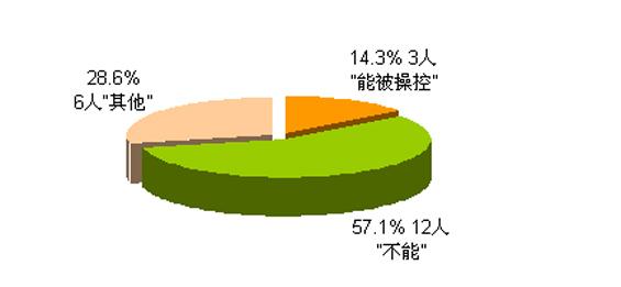 2008年分析师预测,分析师,股市,调查