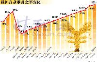 08年5月cpi 通胀压力增大