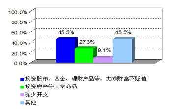 CPI与通货膨胀调查报告