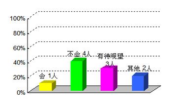 2008房市专家调查报告