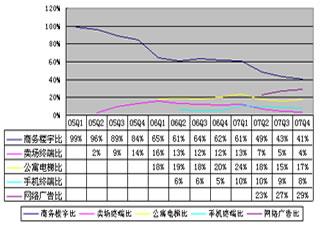 分众无线广告_分众意欲统领中国传媒江湖?_和讯IT
