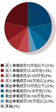 粤电力近30日成交比例