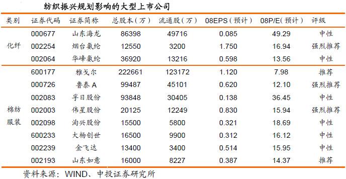 [详细]   上海三毛:上海纺织巨头 受益产业新政     公司是上海老牌