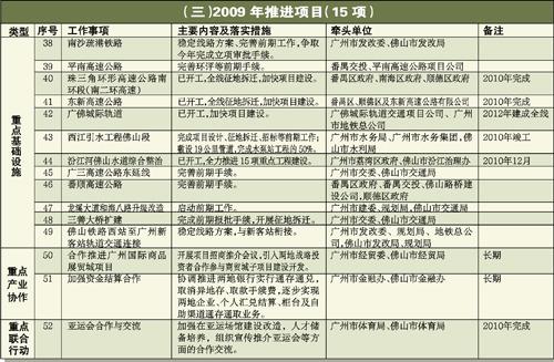 广佛同城化建设2009年度重点工作计划表(组图