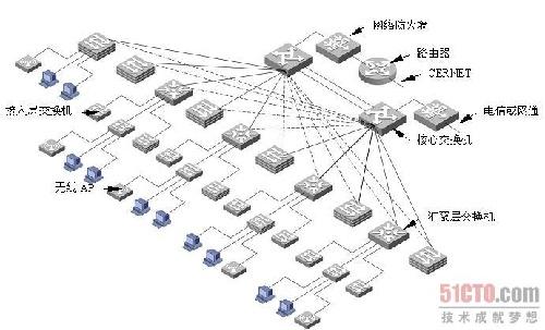 分别连接至2台核心交换机