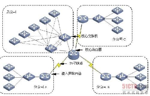 大型企业网络的路由器组网模式如图3-94所示.图片