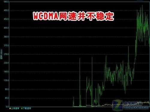 网速并不稳定-峰值400KB s 联通3G上网卡办公室测速