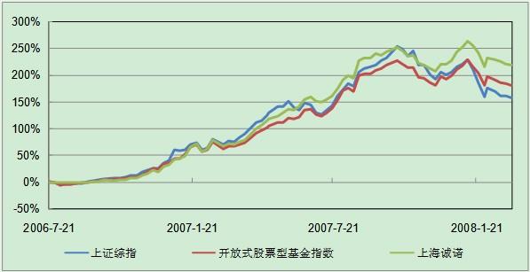 上海诚诺投资管理有限公司尽职调查报告