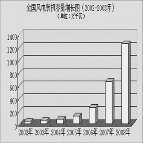 小规模收入怎样做分录