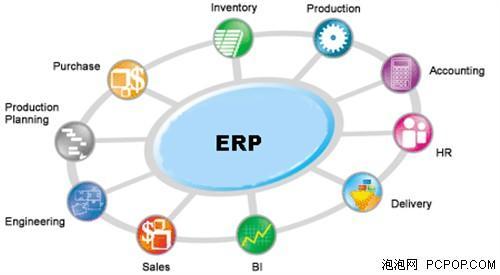 信息化巨潮已来临 企业应抓紧实施erp(组图)