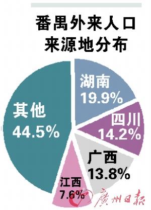 广州流动人口管理中心_广州流动人口逼近600万 外来工130元可租房