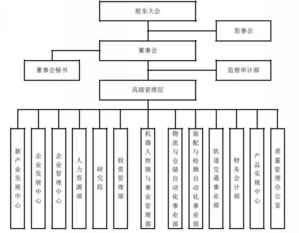 00 公司内部组织结构图 财务指标/时间 2008年 2007年 2006年 总资产