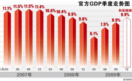中国四季度gdp预测_美国四季度GDP放缓程度超过预期,全年增速未达到3 的目标