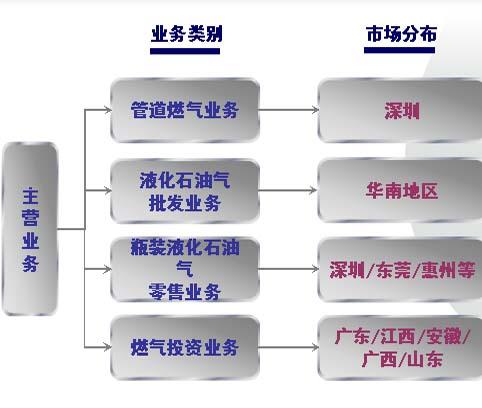 事业部内部组织结构图