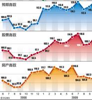 十月投资者信心指数