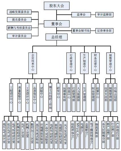 九洲电气内部组织结构