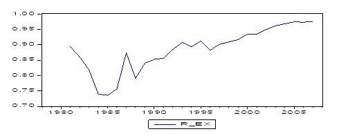 江苏省对外贸易结构与经济增长关系的实证研究