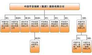 公司架构; 图2:中国平安a股上市以来的股票走势图; 平安保险公司架构