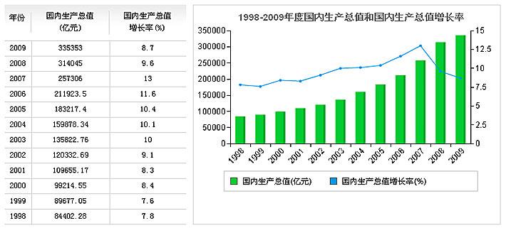 宏观gdp数据_大数据图片