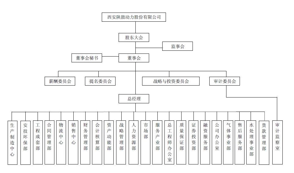 联想组织结构图模板