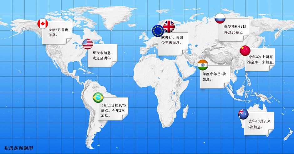 世界主要经济体货币政策