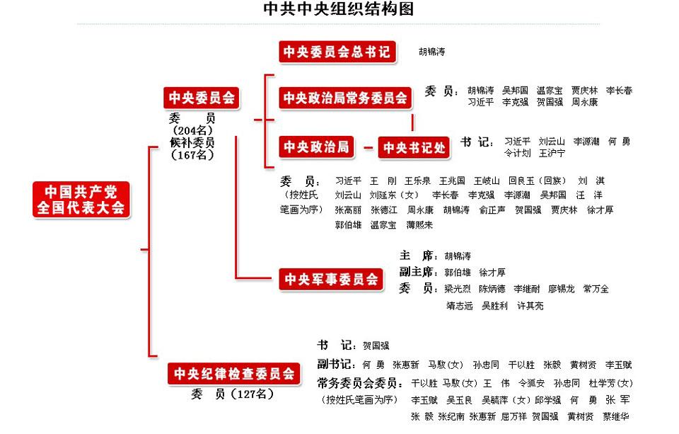 中共中央组织结构图