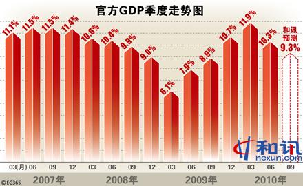 二季度gdp最新预测_三季度GDP增长符合预期