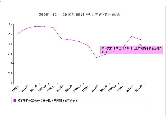 2010,9月,宏观,经济数据