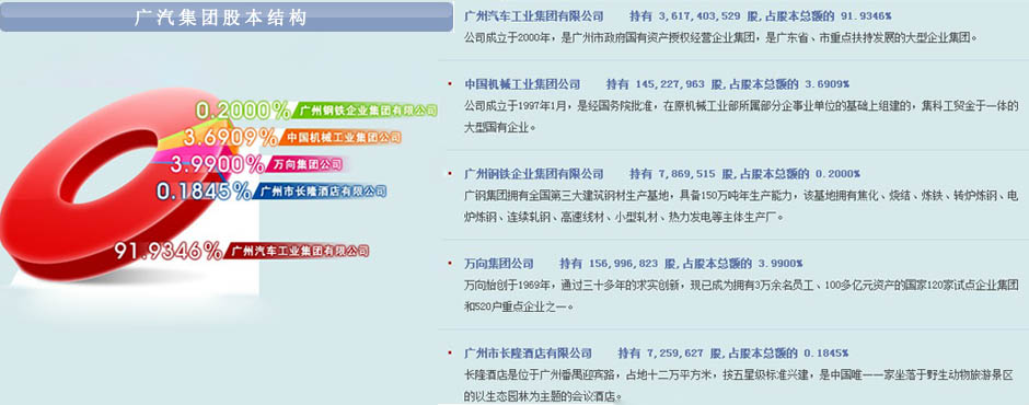 广汽集团股本结构图