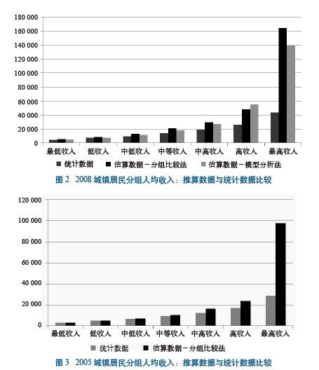国民收入再分配_国民收入三次分配