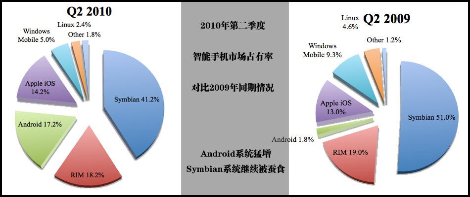 智能手机市场份额对比-诺基亚symbian被蚕食
