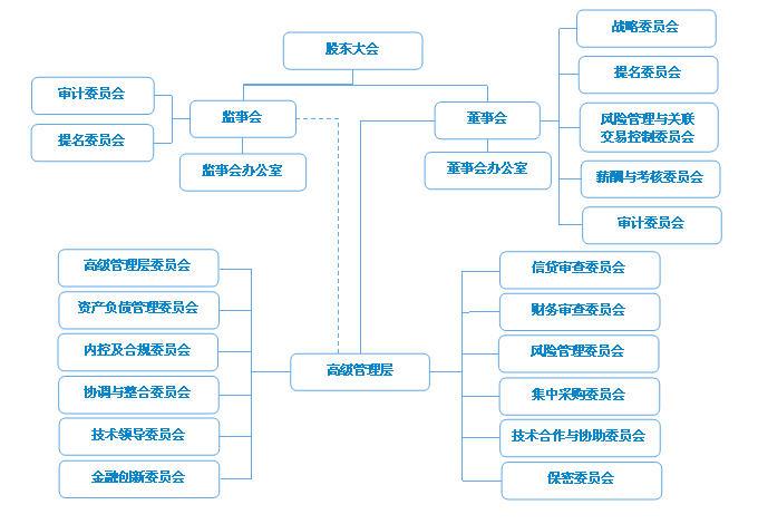 相关资料一览 广发银行组织结构图 广发银行部分高管简介