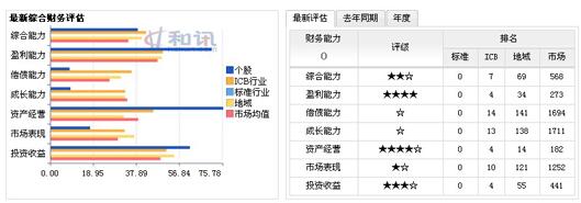 中国石油最新财务评估与行业、市场比较
