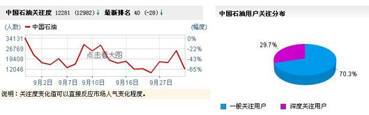 中国石油关注度