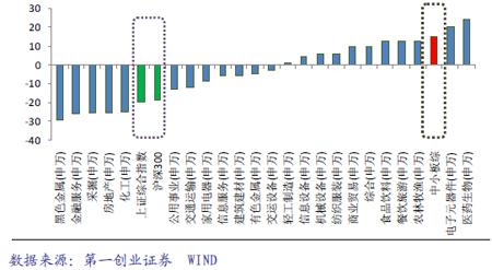 申万各行业年初以来涨跌幅(%)