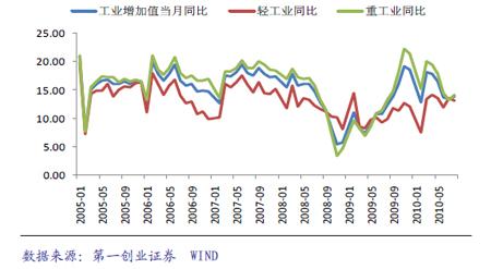 工业增加值止跌反弹(%)