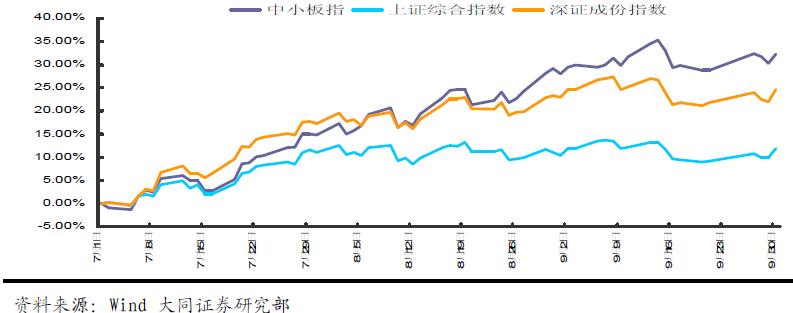 三季度主要指数涨跌幅