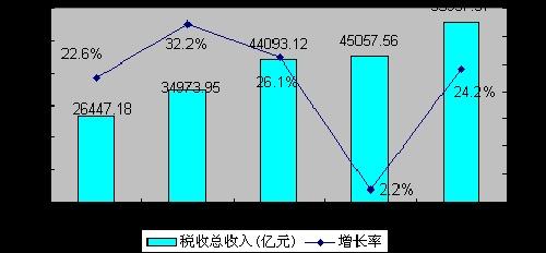 2010年1-9月税收收入情况分析(组图)