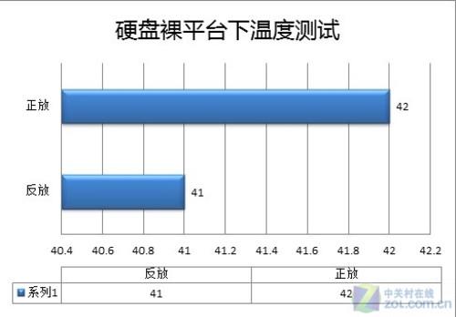 转帖:硬盘散热 硬盘降温方案 - JonRao - JonRao的博客