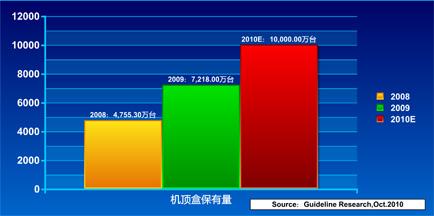 2008年底-2010年底,我国有线机顶盒市场保有量对比示意图