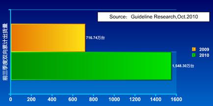2009前三季度-2010前三季度有线机顶盒市场双向机顶盒出货量同期对比示意图