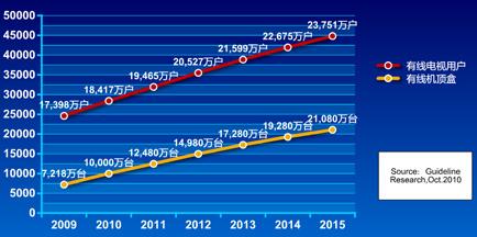 2009-2015有线数字机顶盒保有量发展预测示意图