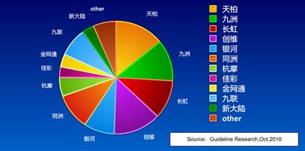 有线机顶盒厂商累计市场保有量(截止到Q3,2010年)示意图