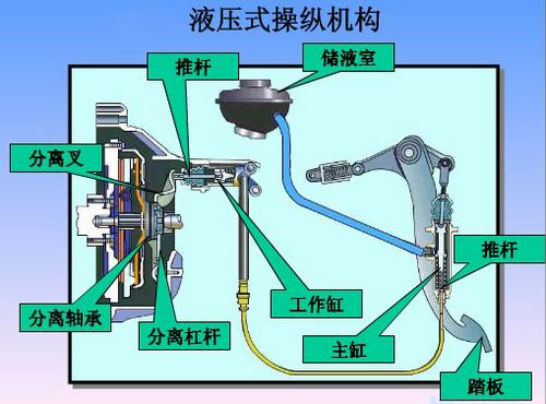 摩擦离合器的最常见的压紧结构就是螺旋弹簧和膜片