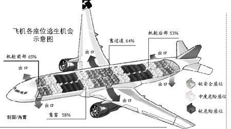 科学解读空难不为人知4件事:飞机后排更安全图片