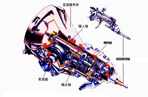 实现变速 变速器基本构成和原理介绍